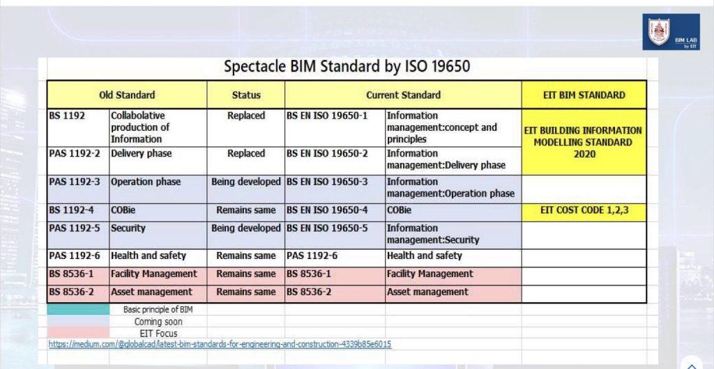 BIM ISO 19650