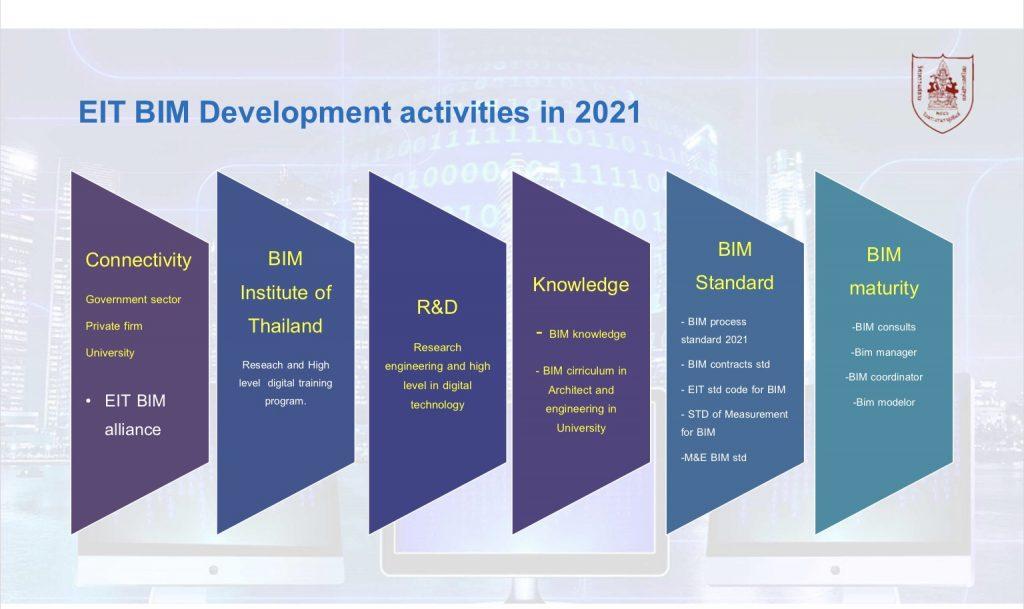 EIT BIM Development